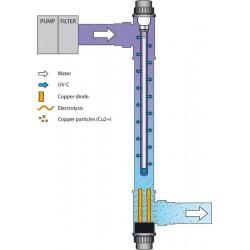 Blue lagoon Ionizer 40w